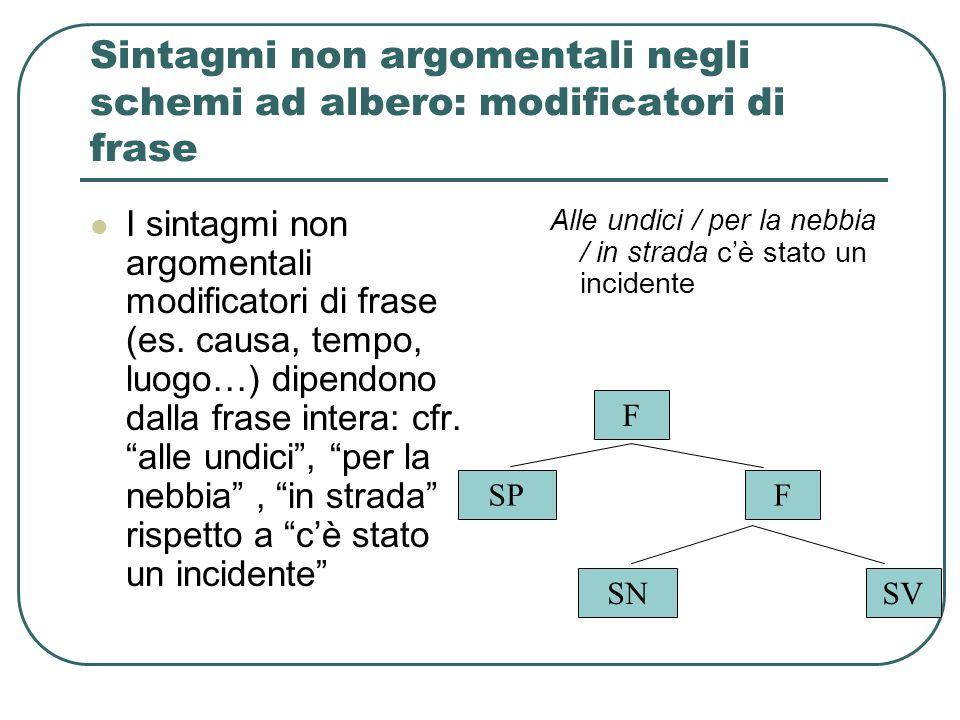 Sintagmi non argomentali negli schemi ad albero: modificatori di frase I sintagmi non argomentali modificatori di frase (es. causa, tempo, luogo…) dip