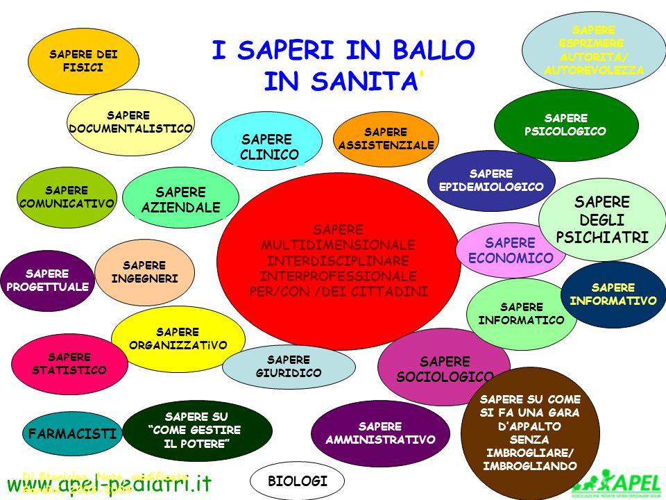 SAPERE MULTIDIMENSIONALE INTERDISCIPLINARE INTERPROFESSIONALE PER/CON /DEI CITTADINI SAPERE CLINICO SAPERE AZIENDALE SAPERE SOCIOLOGICO SAPERE ORGANIZZATiVO I SAPERI IN BALLO IN SANITA' Di Stanislao, Noto, modificato Gardini, 2003-2004 SAPERE ECONOMICO SAPERE INFORMATICO SAPERE INGEGNERI SAPERE DOCUMENTALISTICO SAPERE PSICOLOGICO SAPERE COMUNICATIVO SAPERE STATISTICO SAPERE SU COME GESTIRE IL POTERE SAPERE AMMINISTRATIVO SAPERE PROGETTUALE SAPERE SU COME SI FA UNA GARA D'APPALTO SENZA IMBROGLIARE/ IMBROGLIANDO SAPERE INFORMATIVO SAPERE DEGLI PSICHIATRI SAPERE DEI FISICI SAPERE ESPRIMERE AUTORITA/ AUTOREVOLEZZA FARMACISTI BIOLOGI SAPERE ASSISTENZIALE SAPERE EPIDEMIOLOGICO SAPERE GIURIDICO