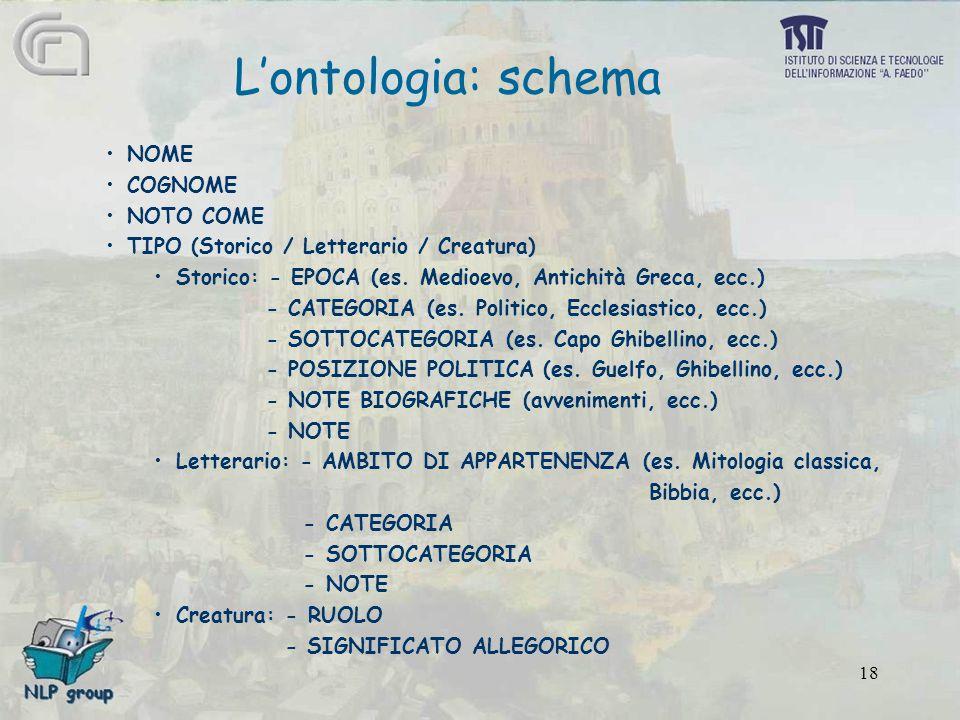 18 L'ontologia: schema NOME COGNOME NOTO COME TIPO (Storico / Letterario / Creatura) Storico: - EPOCA (es.