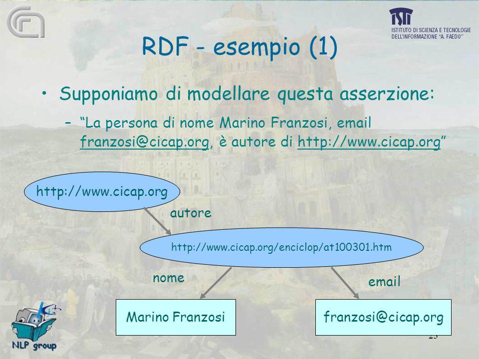 23 RDF - esempio (1) Supponiamo di modellare questa asserzione: – La persona di nome Marino Franzosi, email franzosi@cicap.org, è autore di http://www.cicap.org http://www.cicap.org http://www.cicap.org/enciclop/at100301.htm Marino Franzosifranzosi@cicap.org autore nome email