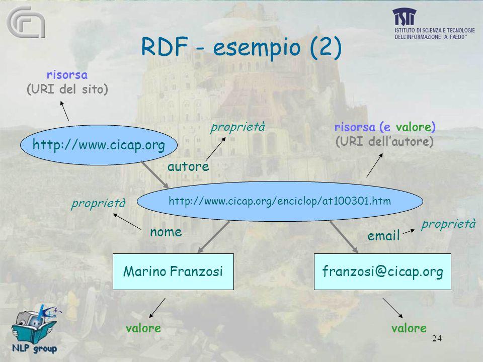 24 RDF - esempio (2) http://www.cicap.org http://www.cicap.org/enciclop/at100301.htm Marino Franzosifranzosi@cicap.org autore nome email proprietà risorsa (URI del sito) risorsa (e valore) (URI dell'autore) valore