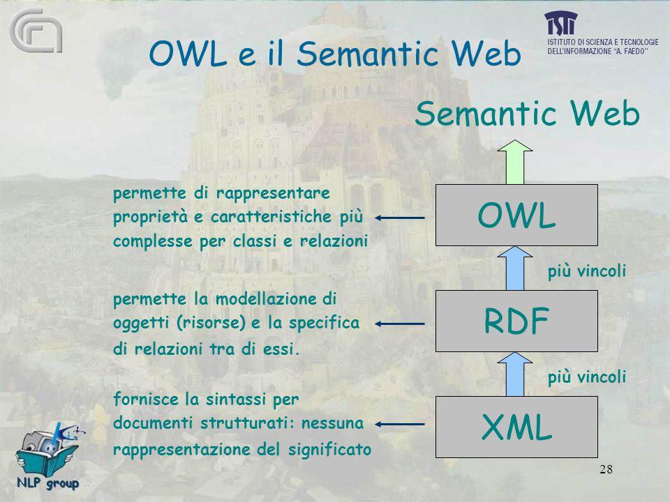 28 OWL e il Semantic Web XML RDF OWL fornisce la sintassi per documenti strutturati: nessuna rappresentazione del significato permette la modellazione di oggetti (risorse) e la specifica di relazioni tra di essi.