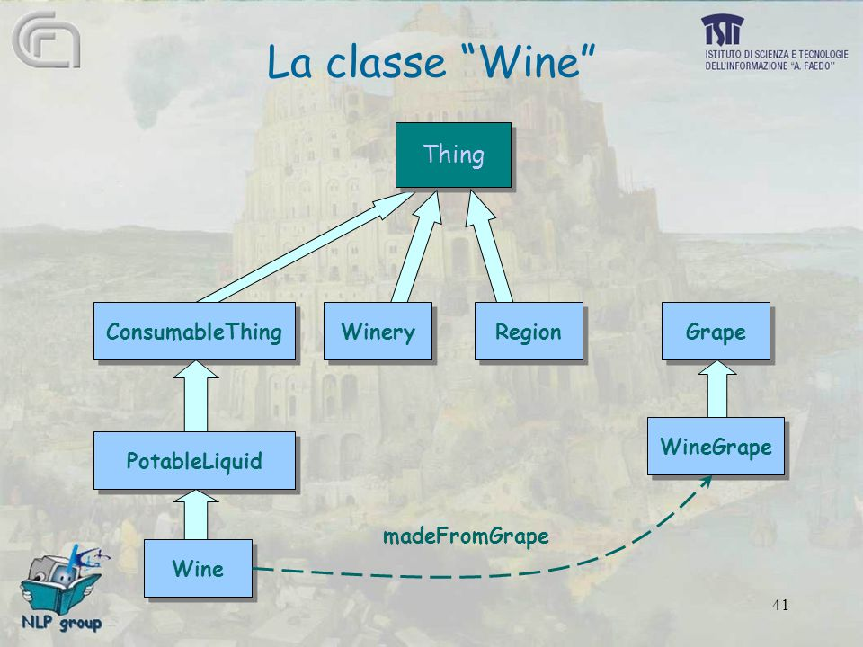 "41 La classe ""Wine"" Thing Region PotableLiquid Winery ConsumableThing Grape WineGrape Wine madeFromGrape"