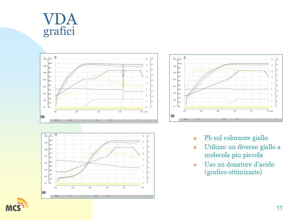 11 VDA grafici Pb sul colorante giallo Utilizzo un diverso giallo a molecola piu piccola Uso un donatore d'acido (grafico ottimizzato)
