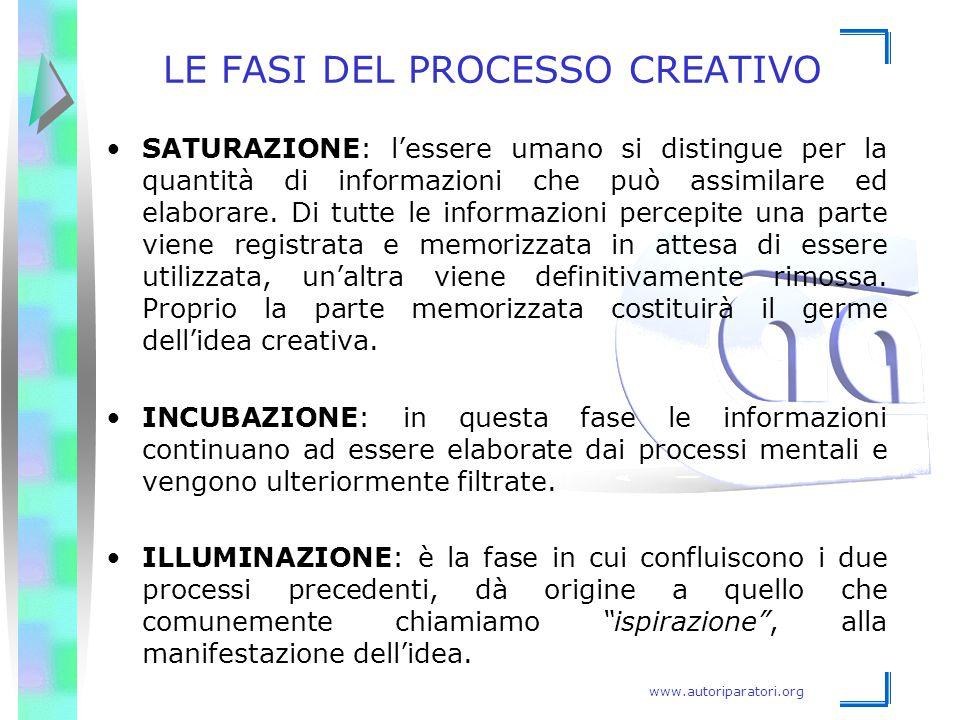 www.autoriparatori.org LE FASI DEL PROCESSO CREATIVO SATURAZIONE: l'essere umano si distingue per la quantità di informazioni che può assimilare ed el
