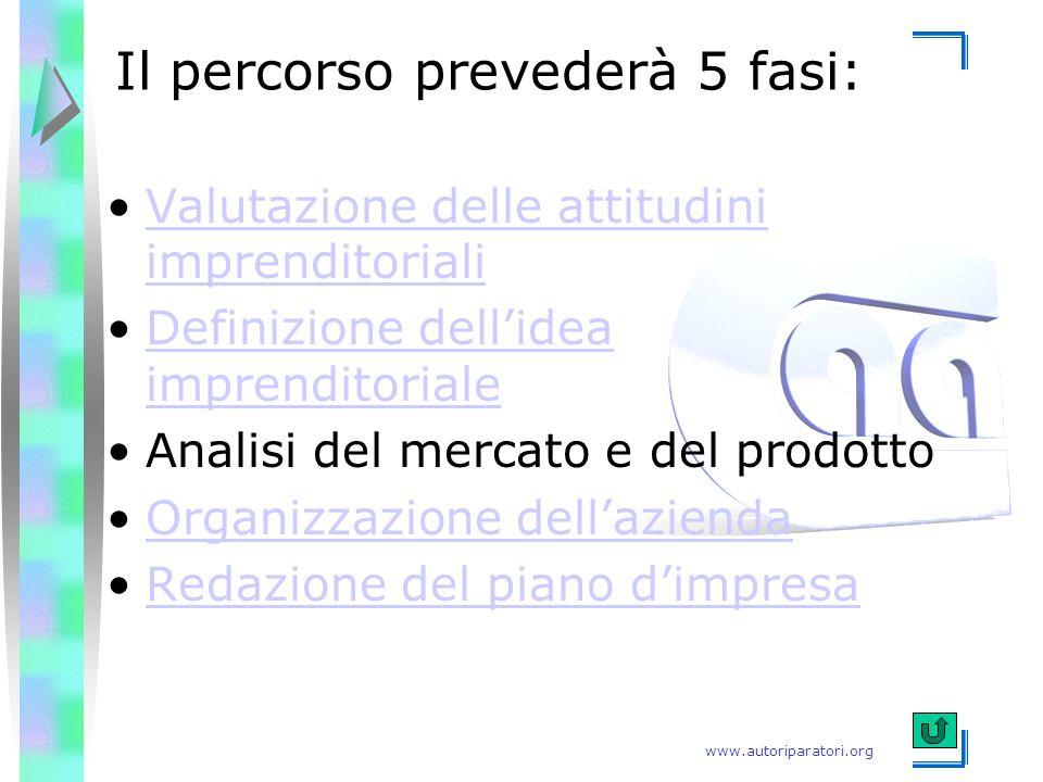www.autoriparatori.org Valutazione delle attitudini imprenditorialiValutazione delle attitudini imprenditoriali Definizione dell'idea imprenditorialeD