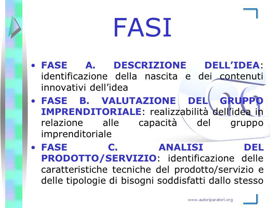 www.autoriparatori.org FASI FASE A. DESCRIZIONE DELL'IDEA: identificazione della nascita e dei contenuti innovativi dell'idea FASE B. VALUTAZIONE DEL
