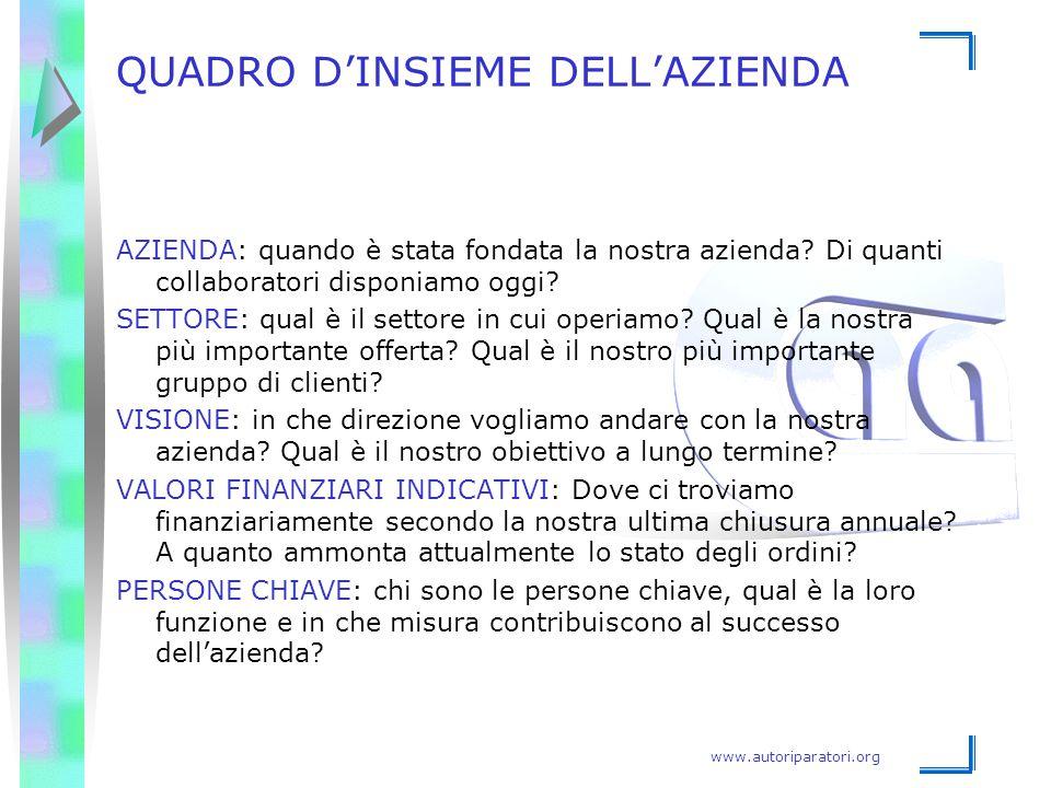 www.autoriparatori.org QUADRO D'INSIEME DELL'AZIENDA AZIENDA: quando è stata fondata la nostra azienda? Di quanti collaboratori disponiamo oggi? SETTO