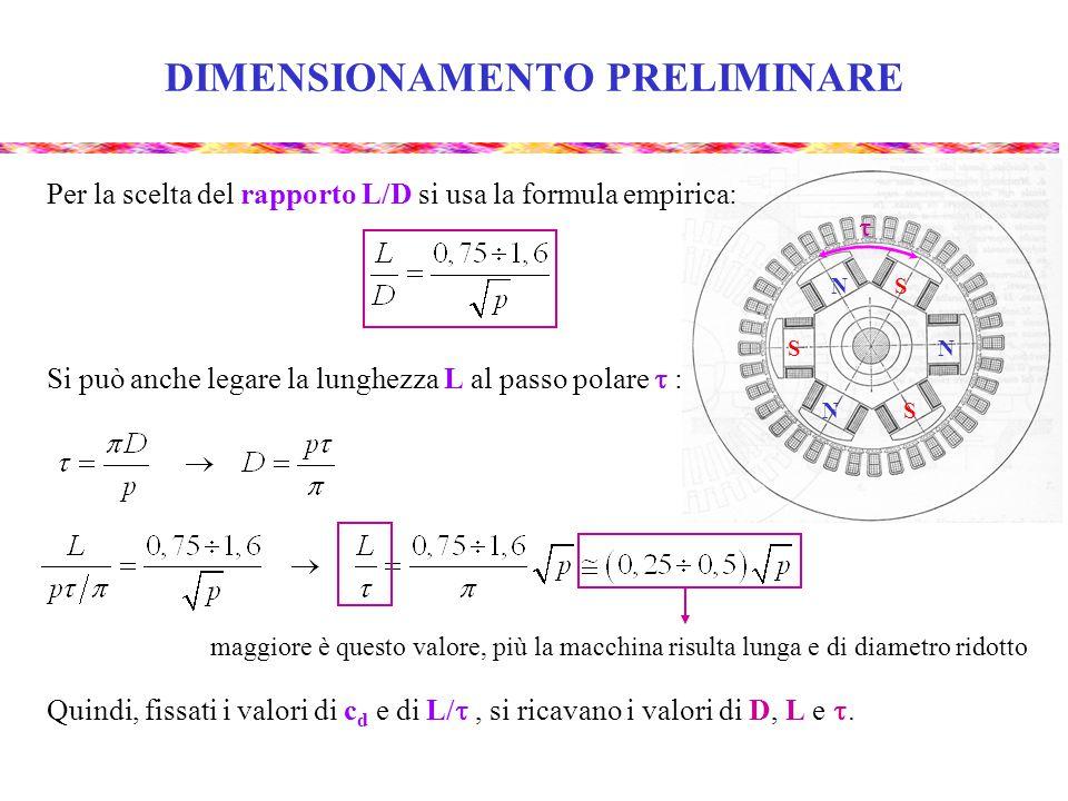 DIMENSIONAMENTO PRELIMINARE Si può anche legare la lunghezza L al passo polare  : N N N S S S  maggiore è questo valore, più la macchina risulta lunga e di diametro ridotto Per la scelta del rapporto L/D si usa la formula empirica: Quindi, fissati i valori di c d e di L/ , si ricavano i valori di D, L e .
