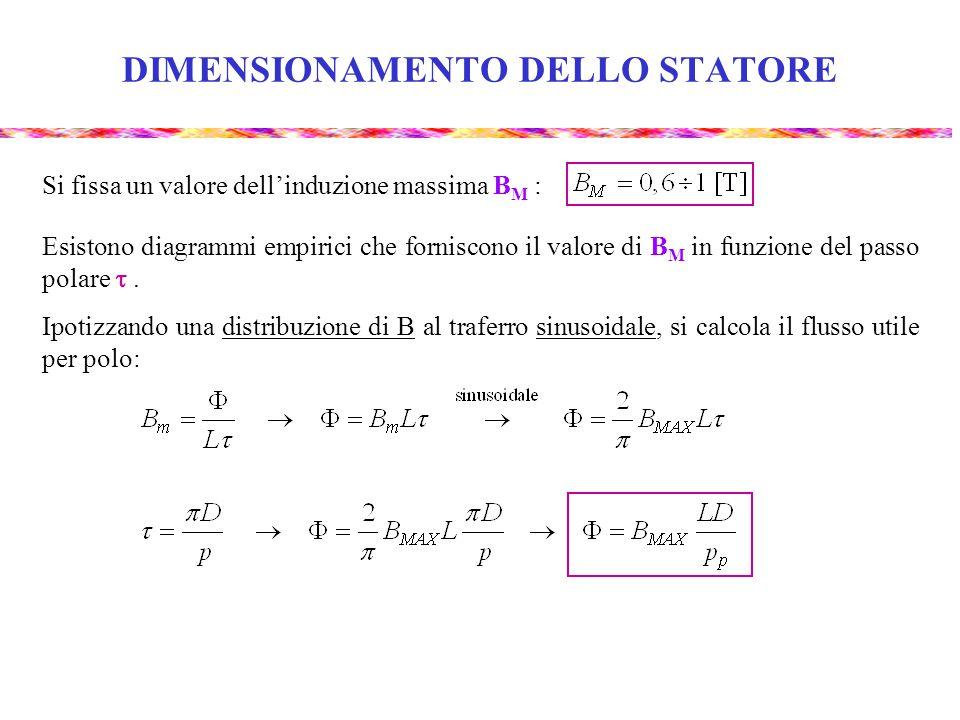 DIMENSIONAMENTO DELLO STATORE Esistono diagrammi empirici che forniscono il valore di B M in funzione del passo polare . Ipotizzando una distribuzion