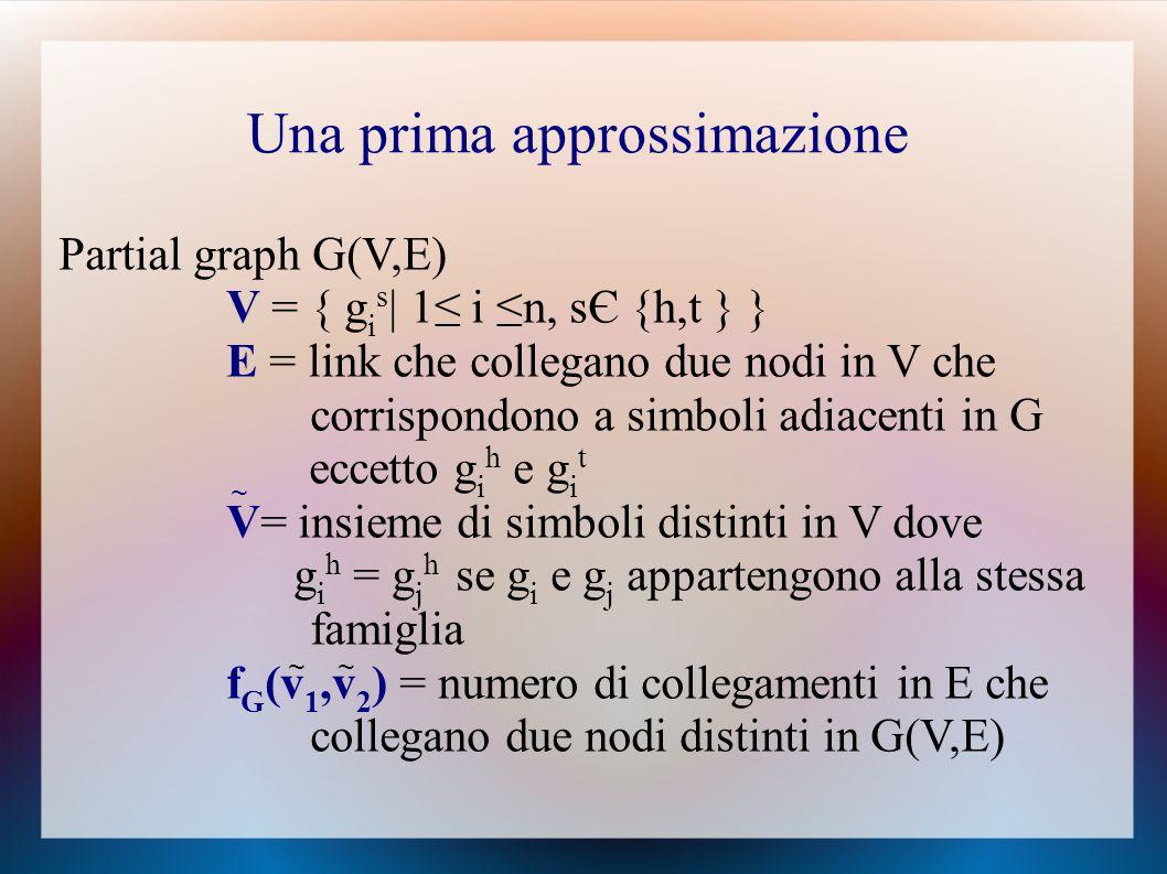 Partial graph G(V,E) V = { g i s | 1≤ i ≤n, sЄ {h,t } } E = link che collegano due nodi in V che corrispondono a simboli adiacenti in G eccetto g i h e g i t V= insieme di simboli distinti in V dove g i h = g j h se g i e g j appartengono alla stessa famiglia f G (v 1,v 2 ) = numero di collegamenti in E che collegano due nodi distinti in G(V,E) ~ ~ ~