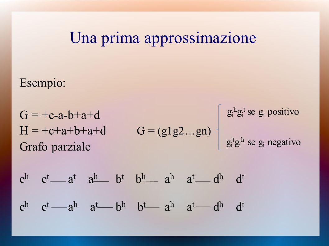 Esempio: G = +c-a-b+a+d H = +c+a+b+a+d G = (g1g2…gn) Grafo parziale c h c t a t a h b t b h a h a t d h d t c h c t a h a t b h b t a h a t d h d t g i h g i t se g i positivo g i t g i h se g i negativo Una prima approssimazione