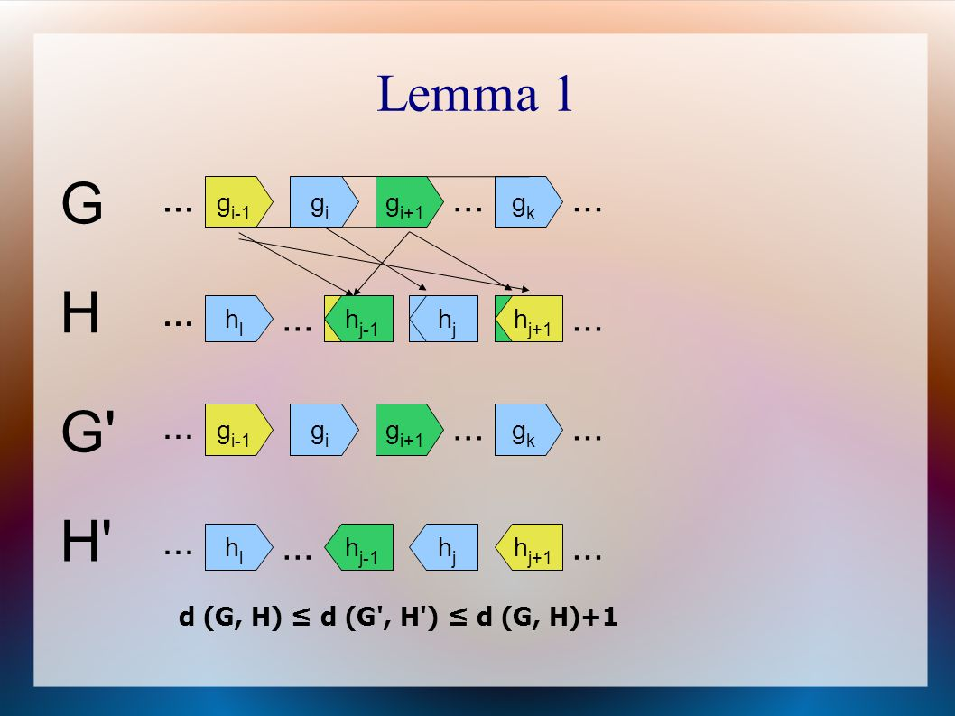 Lemma 1 G g i-1 gigi g i+1... gkgk H h j-1 hjhj h j+1... hlhl h j+1 hjhj h j-1 G' gigi g i+1 g i-1... gkgk H'... hlhl h j+1 hjhj h j-1 d (G, H) ≤ d (G