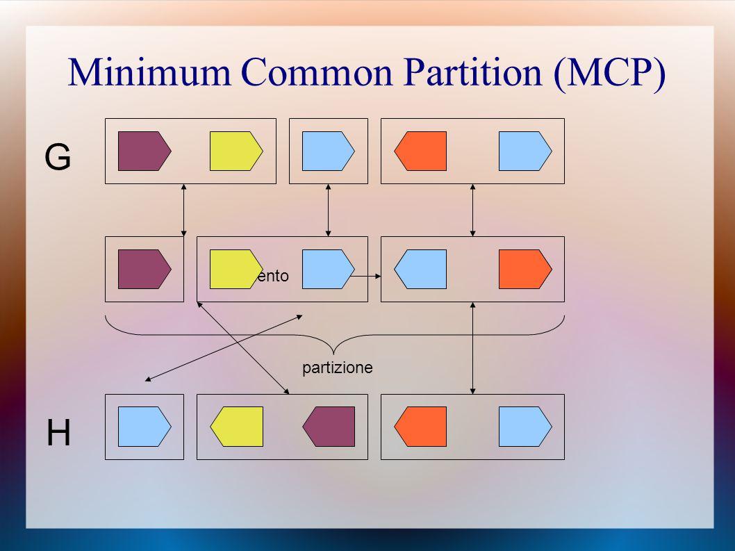 Minimum Common Partition (MCP) G segmento partizione H