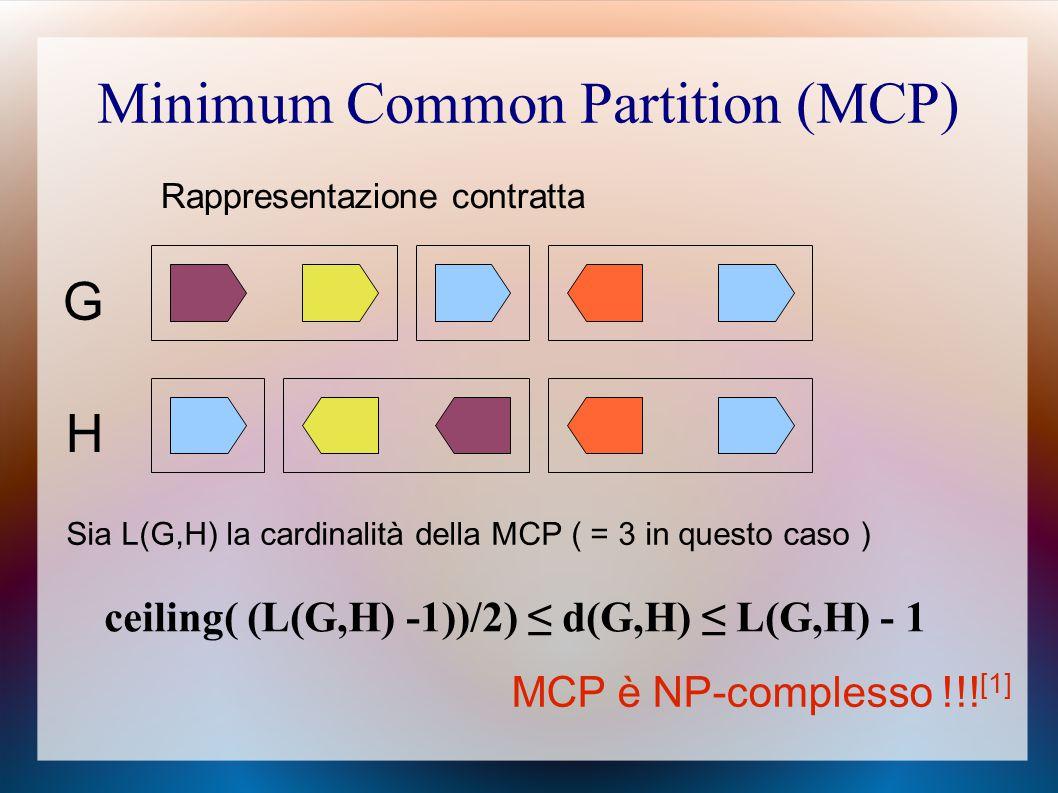 Minimum Common Partition (MCP) G H Rappresentazione contratta Sia L(G,H) la cardinalità della MCP ( = 3 in questo caso ) ceiling( (L(G,H) -1))/2) ≤ d(G,H) ≤ L(G,H) - 1 MCP è NP-complesso !!.