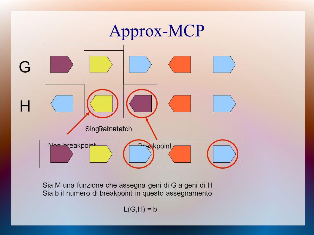 Approx-MCP G H Single matchPair match Non breakpoint Breakpoint Sia M una funzione che assegna geni di G a geni di H Sia b il numero di breakpoint in questo assegnamento L(G,H) = b