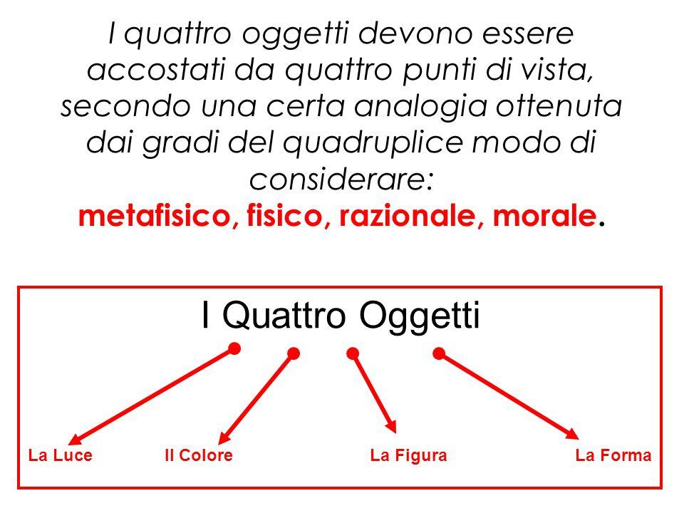 I quattro oggetti devono essere accostati da quattro punti di vista, secondo una certa analogia ottenuta dai gradi del quadruplice modo di considerare
