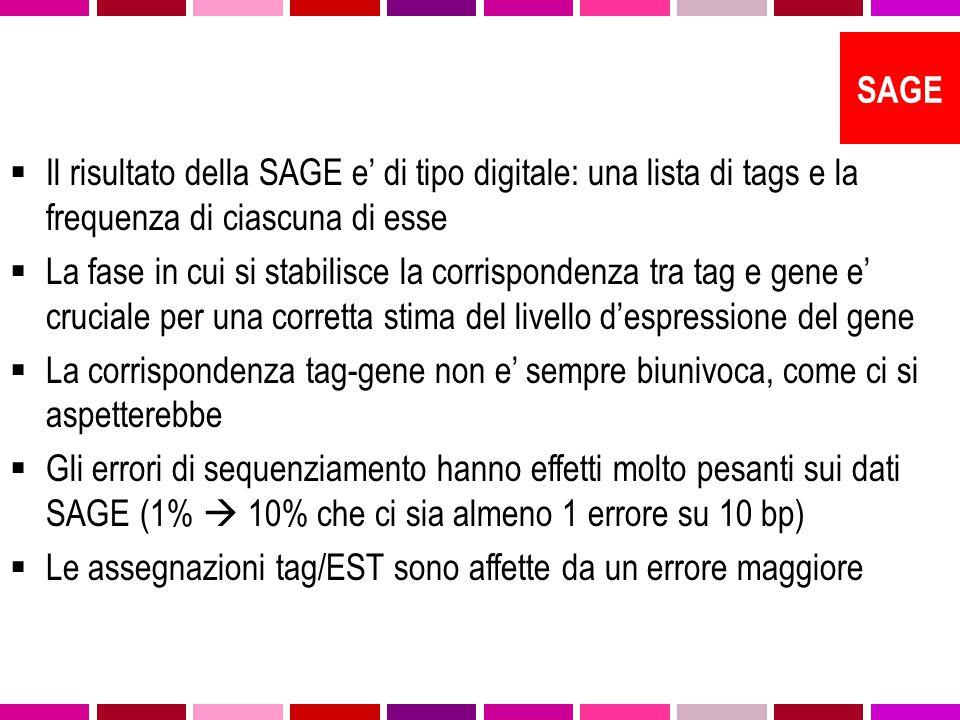  Il risultato della SAGE e' di tipo digitale: una lista di tags e la frequenza di ciascuna di esse  La fase in cui si stabilisce la corrispondenza tra tag e gene e' cruciale per una corretta stima del livello d'espressione del gene  La corrispondenza tag-gene non e' sempre biunivoca, come ci si aspetterebbe  Gli errori di sequenziamento hanno effetti molto pesanti sui dati SAGE (1%  10% che ci sia almeno 1 errore su 10 bp)  Le assegnazioni tag/EST sono affette da un errore maggiore SAGE
