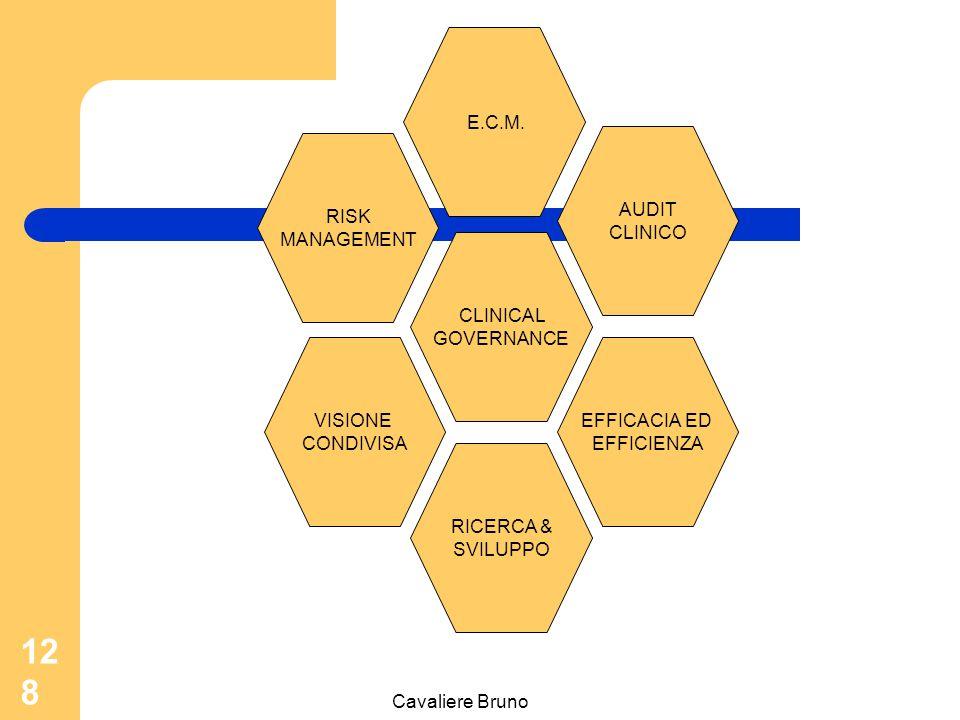 Cavaliere Bruno 127 a) il monitoraggio dei processi assistenziali b) valutazione sistematica e continuativa dei risultati finali dell'assistenza prestata (esito) c) Impegno al miglioramento continuo della qualità tecnica dell'assistenza (responsabilità della perfomance).