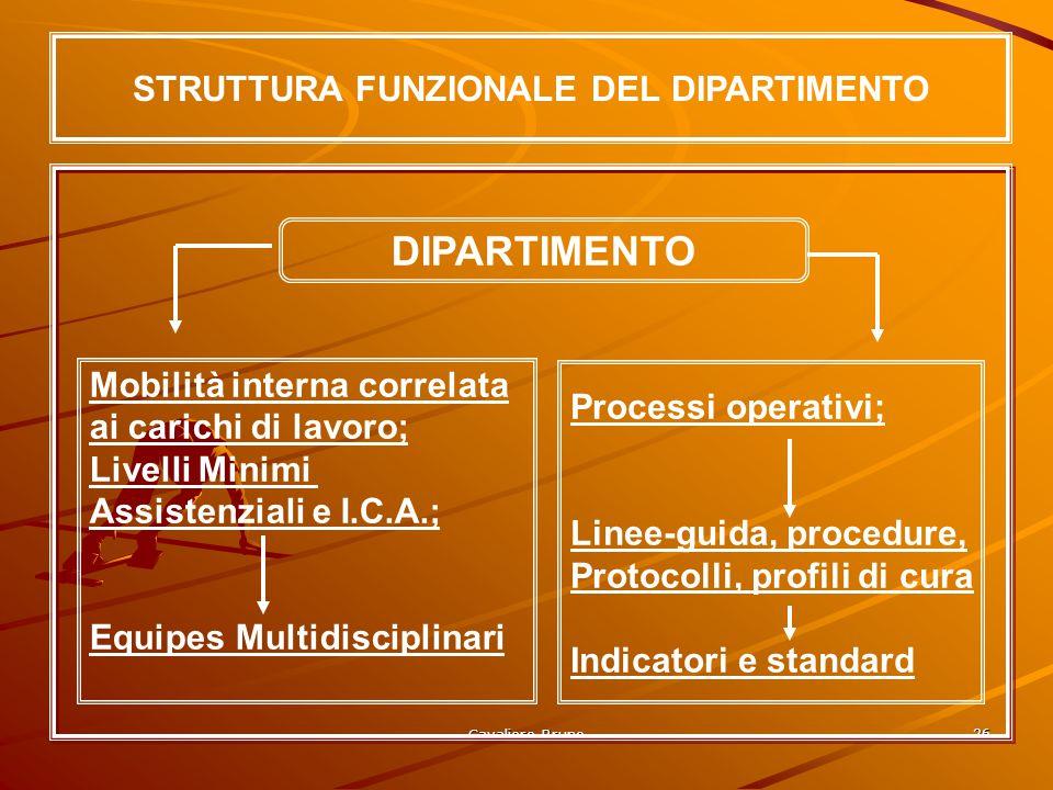 Cavaliere Bruno 25 MODELLO DI STRUTTURA DIPARTIMENTALE U.O. Cardiol. UTIC Amb. Emodin. U.O. Cardio chirurgia U.O. Riabil. Cardiol.
