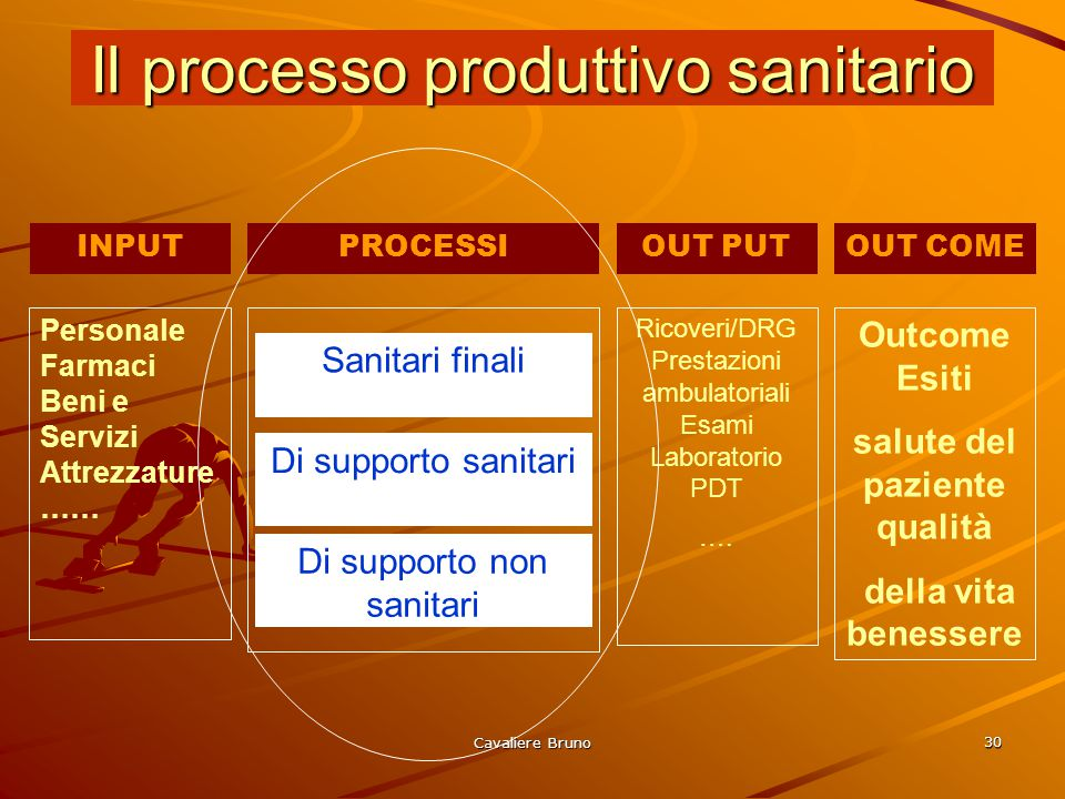 Cavaliere Bruno 29 Tendenze organizzative Processi produttivi/prodotti e strutture organizzative I processi sono trasversali alle strutture