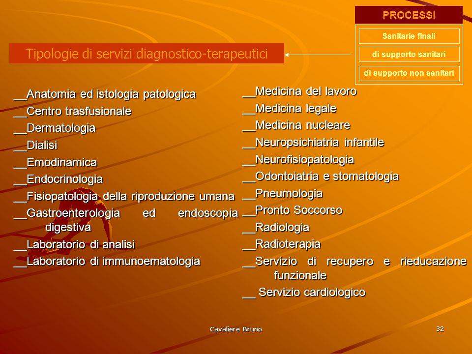 Cavaliere Bruno 31 __Allergologia__Angiologia__Cardiochirurgia__Cardiologia __Chirurgia generale __Chirurgia maxillo-facciale __Chirurgia pediatrica _