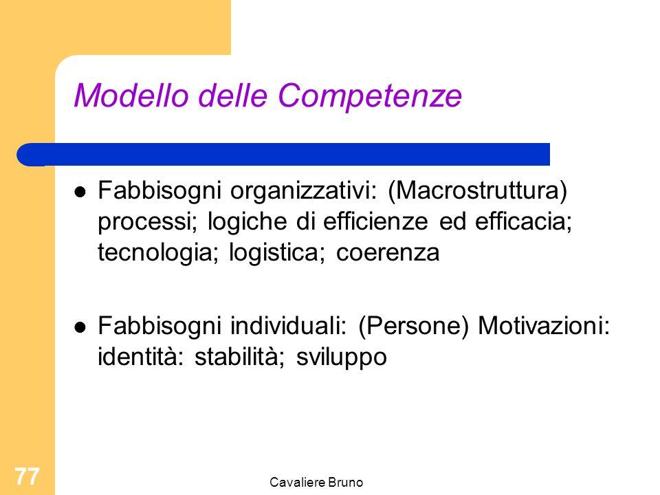 Cavaliere Bruno 76 Cambia il ruolo del coordinatore Lavora per obiettivi Sviluppa la motivazione Applica processi, metodi Impiega strumenti condivisi e oggettivi