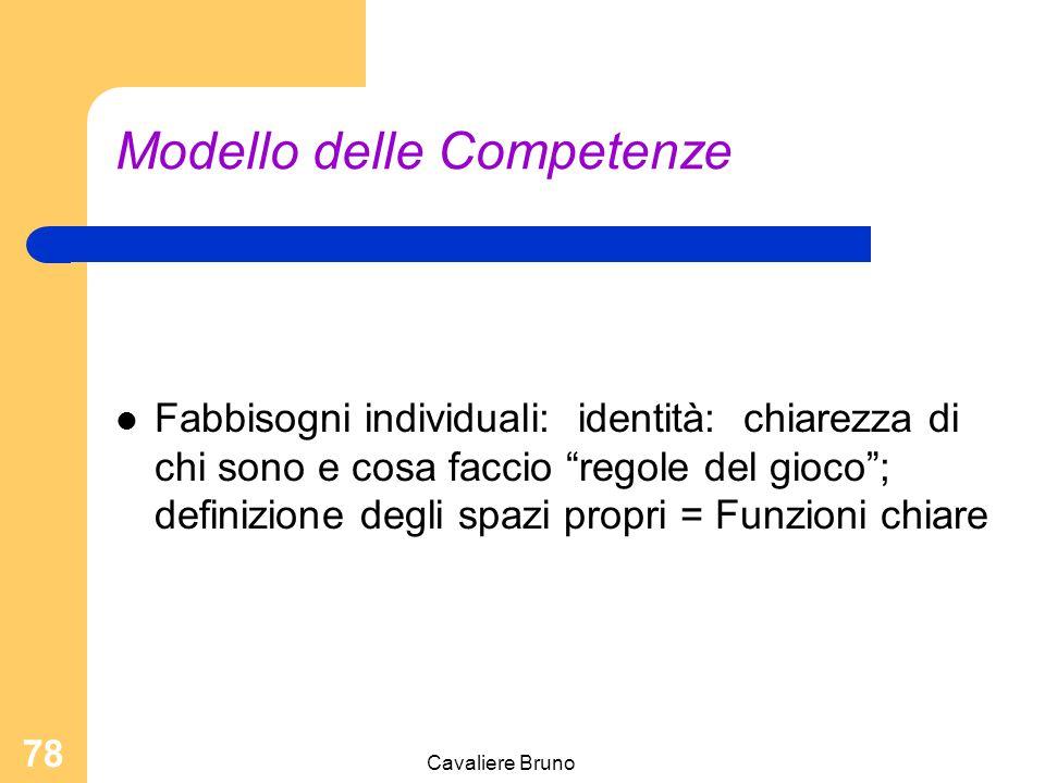 Cavaliere Bruno 77 Modello delle Competenze Fabbisogni organizzativi: (Macrostruttura) processi; logiche di efficienze ed efficacia; tecnologia; logistica; coerenza Fabbisogni individuali: (Persone) Motivazioni: identità: stabilità; sviluppo
