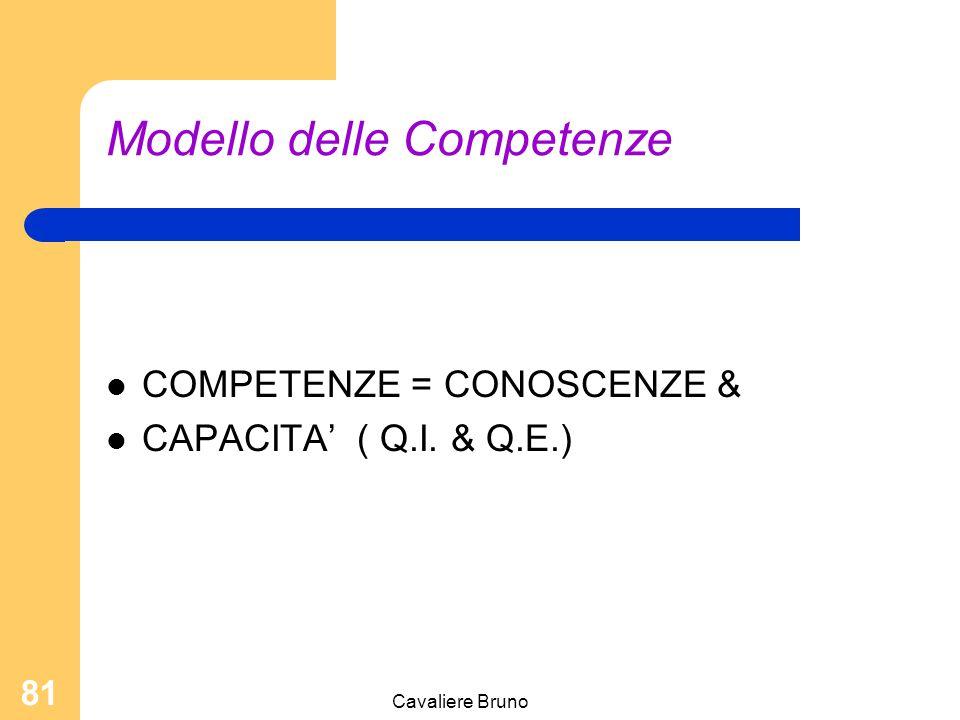 Cavaliere Bruno 80 Modello delle Competenze Fabbisogni individuali: Sviluppo: Sviluppo professionale ovvero le conoscenze necessarie e le capacità di