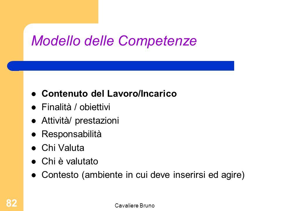Cavaliere Bruno 81 Modello delle Competenze COMPETENZE = CONOSCENZE & CAPACITA' ( Q.I. & Q.E.)