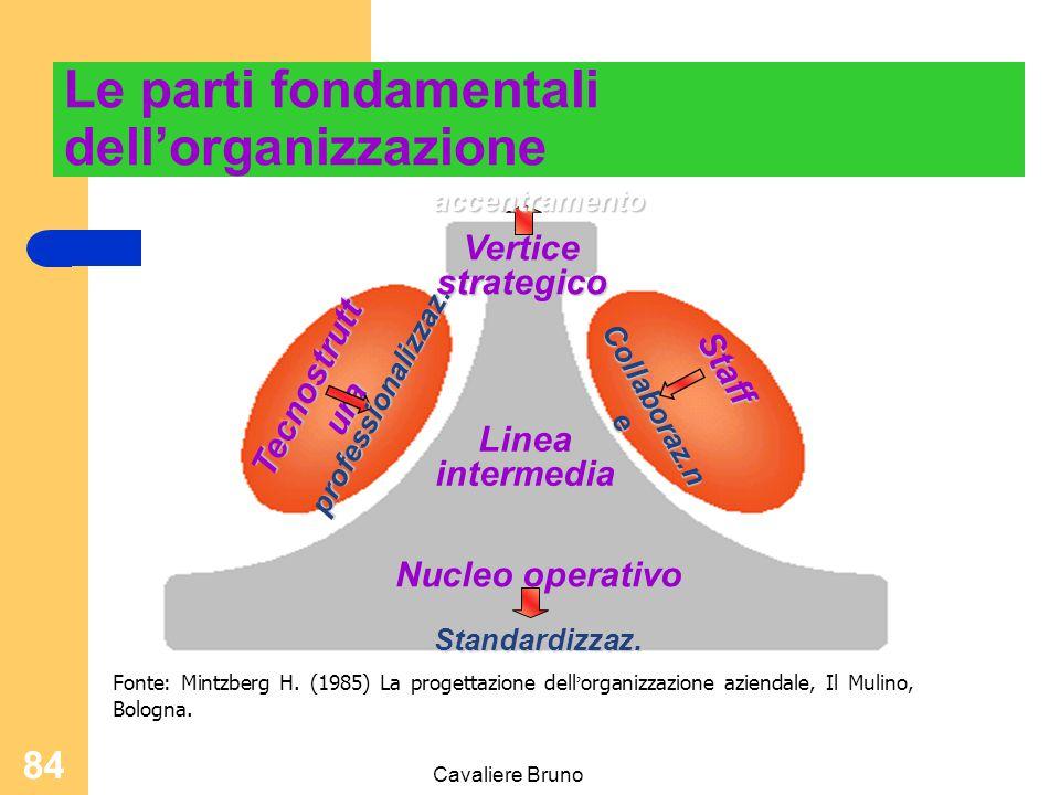 Cavaliere Bruno 83 Modello delle Competenze Posizione / ruolo Che cosa accadrebbe se non ci fosse? Elementi / parametri di efficacia ed efficienza Ele