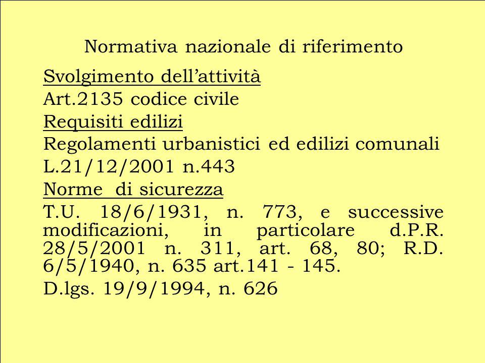 Normativa nazionale di riferimento Svolgimento dell'attività Art.2135 codice civile Requisiti edilizi Regolamenti urbanistici ed edilizi comunali L.21/12/2001 n.443 Norme di sicurezza T.U.