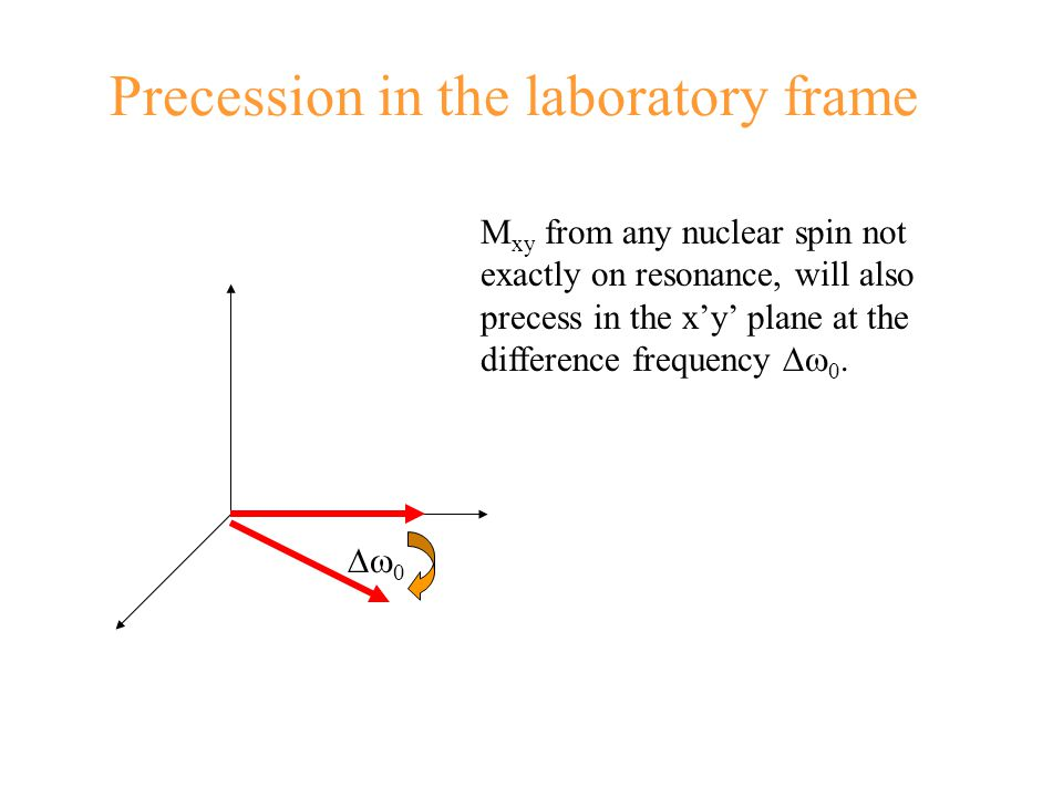 Precession in the laboratory frame  0 M xy from any nuclear spin not exactly on resonance, will also precess in the x'y' plane at the difference fre