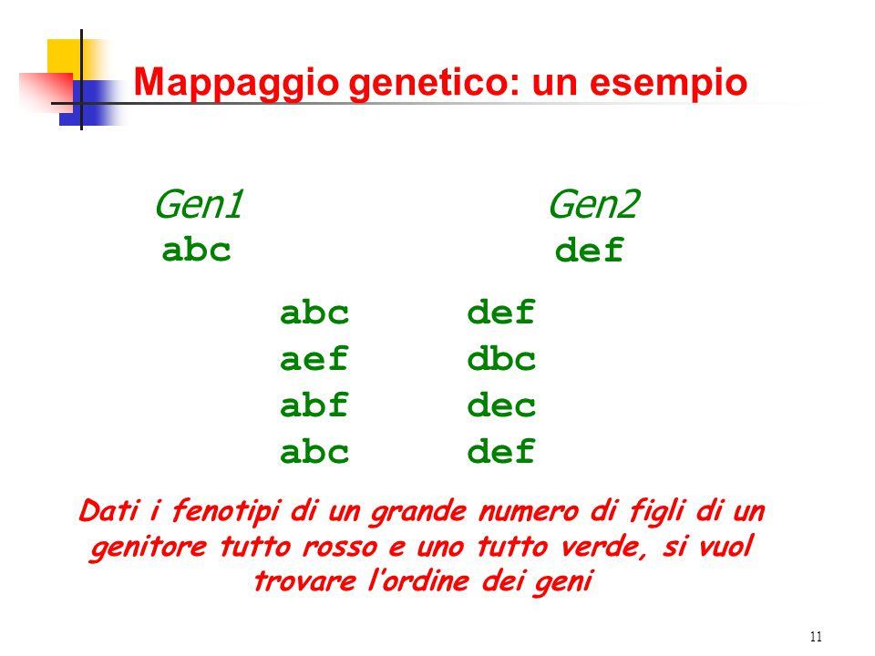 10 Mappaggio genetico: un esempio Organismo modello semplice (unico cromosoma) 4Numero di geni: 3 (colore di occhi, pelle, capelli) 4Ogni gene può essere nello stato 4R: fenotipo rosso 4V: fenotipo verde 4Dati un individuo madre (m 1, m 2, m 3 ) e un individuo padre (p 1, p 2, p 3 ), con m i e p i stati dei geni, un figlio è un individuo con insieme degli stati fornito da una particolare posizione di ricombinazione i compresa tra 0 e 3 (ad esempio (m 1, p 2, p 3 ) per i=1) NB: per la stessa posizione di ricombinazione, l'insieme degli stati poteva anche essere ( p 1, m 2, m 3 ) 4Ogni coppia di individui può dare luogo a 8 ricombinazioni diverse 4La probabilità di ricombinazione alla posizione i è pari a 1/4