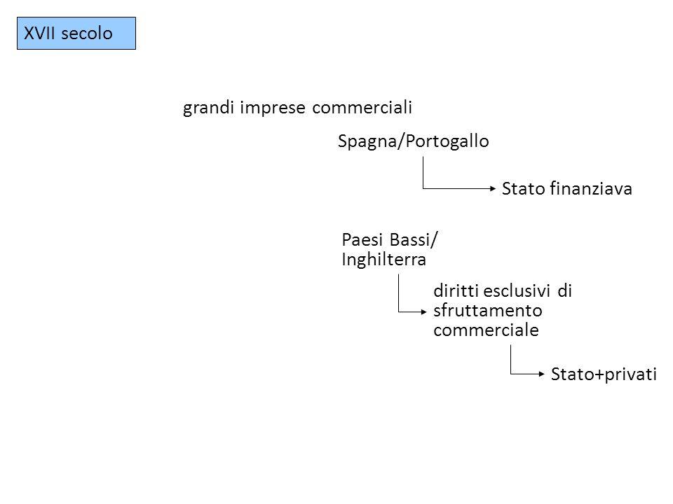 XVII secolo grandi imprese commerciali Spagna/Portogallo Stato finanziava Paesi Bassi/ Inghilterra diritti esclusivi di sfruttamento commerciale Stato+privati