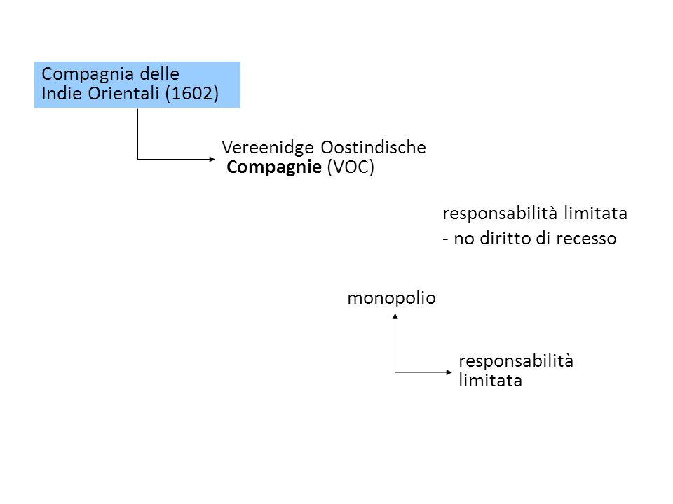 Compagnia delle Indie Orientali (1602) Vereenidge Oostindische Compagnie (VOC) responsabilità limitata - no diritto di recesso monopolio responsabilità limitata