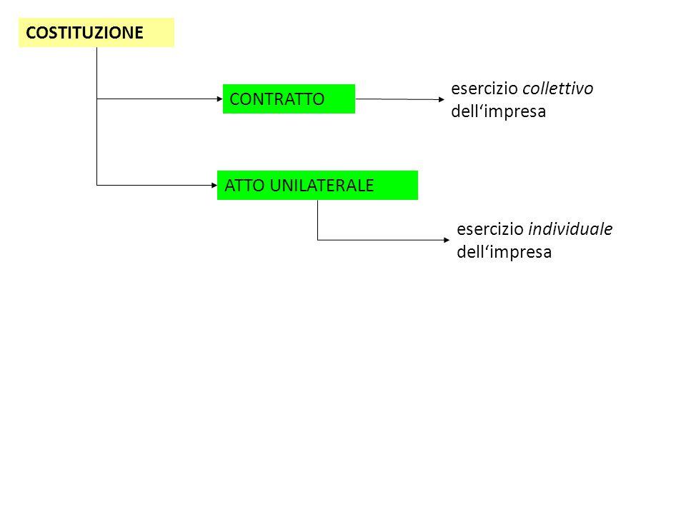 COSTITUZIONE CONTRATTO ATTO UNILATERALE esercizio individuale dell'impresa esercizio collettivo dell'impresa