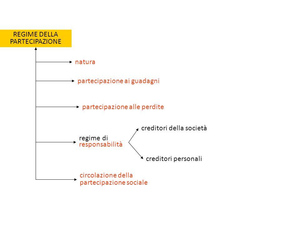 REGIME DELLA PARTECIPAZIONE partecipazione ai guadagni circolazione della partecipazione sociale natura regime di responsabilità creditori della società creditori personali partecipazione alle perdite