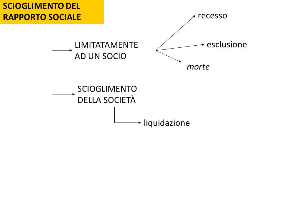 SCIOGLIMENTO DEL RAPPORTO SOCIALE LIMITATAMENTE AD UN SOCIO recesso esclusione SCIOGLIMENTO DELLA SOCIETÀ morte liquidazione