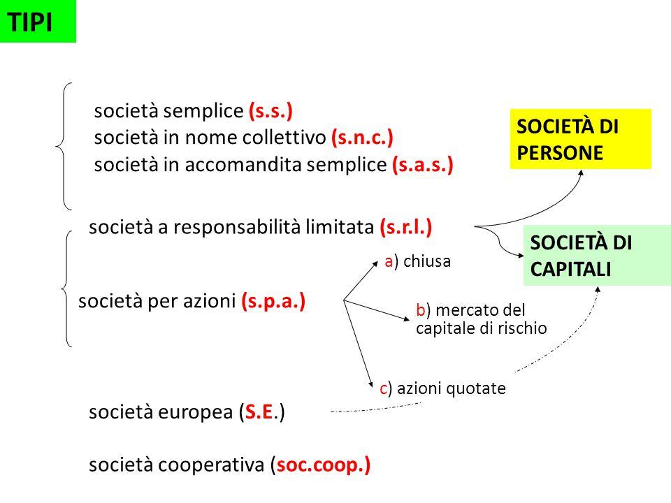 società semplice (s.s.) società in nome collettivo (s.n.c.) società in accomandita semplice (s.a.s.) SOCIETÀ DI PERSONE società per azioni (s.p.a.) SOCIETÀ DI CAPITALI società a responsabilità limitata (s.r.l.) a) chiusa b) mercato del capitale di rischio TIPI società europea (S.E.) società cooperativa (soc.coop.) c) azioni quotate