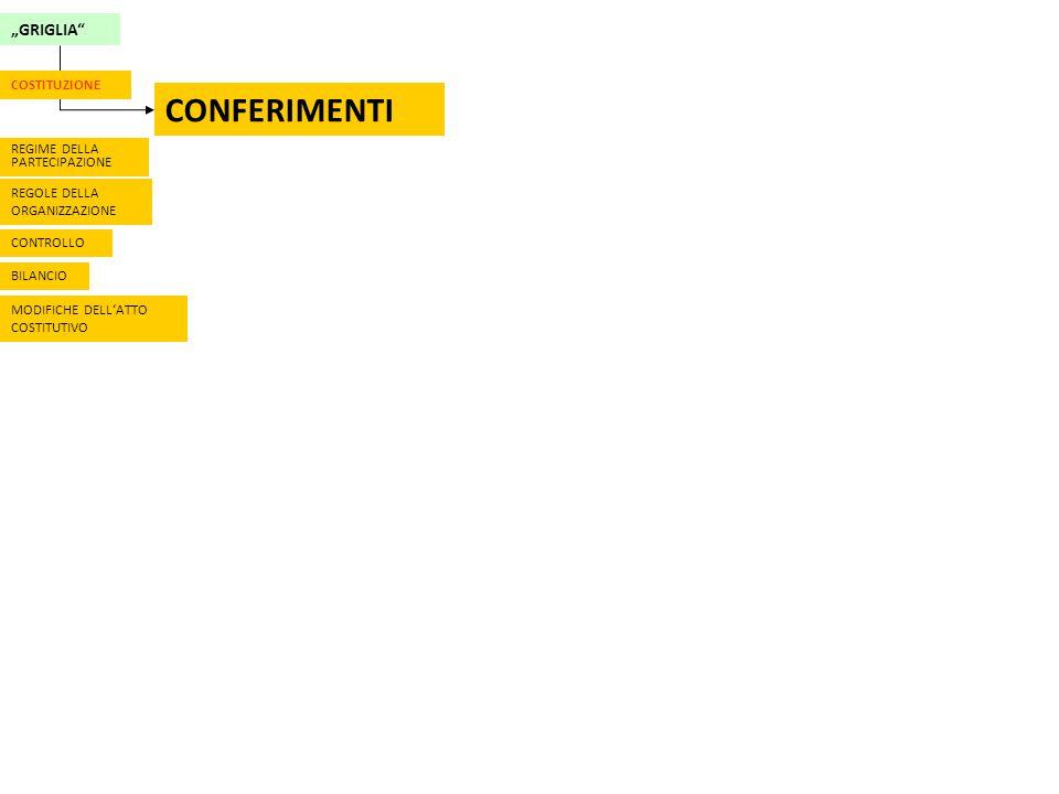 """""""GRIGLIA CONFERIMENTI REGIME DELLA PARTECIPAZIONE REGOLE DELLA ORGANIZZAZIONE CONTROLLO BILANCIO MODIFICHE DELL'ATTO COSTITUTIVO COSTITUZIONE"""