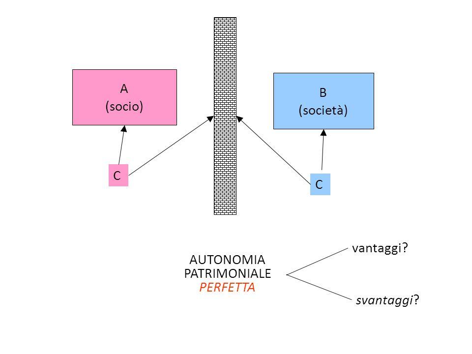 A (socio) B (società) C C AUTONOMIA PATRIMONIALE PERFETTA vantaggi? svantaggi?
