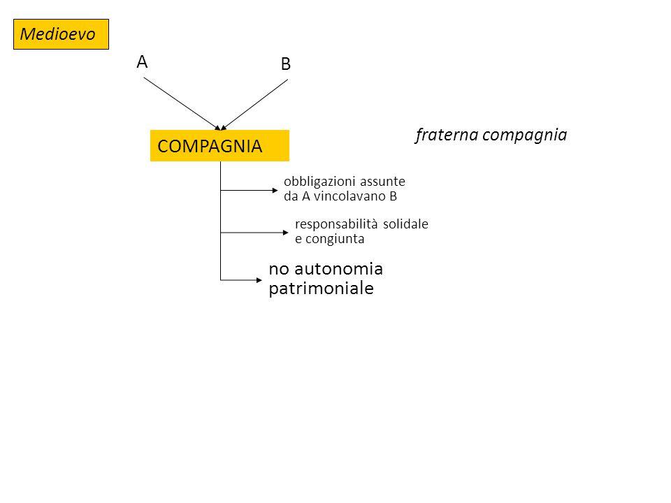 Medioevo COMPAGNIA fraterna compagnia A B obbligazioni assunte da A vincolavano B responsabilità solidale e congiunta no autonomia patrimoniale