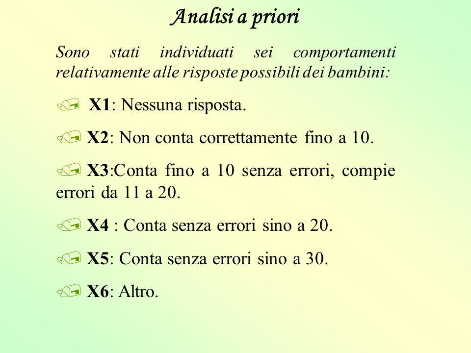 Analisi a priori Sono stati individuati sei comportamenti relativamente alle risposte possibili dei bambini: / X1: Nessuna risposta. / X2: Non conta c