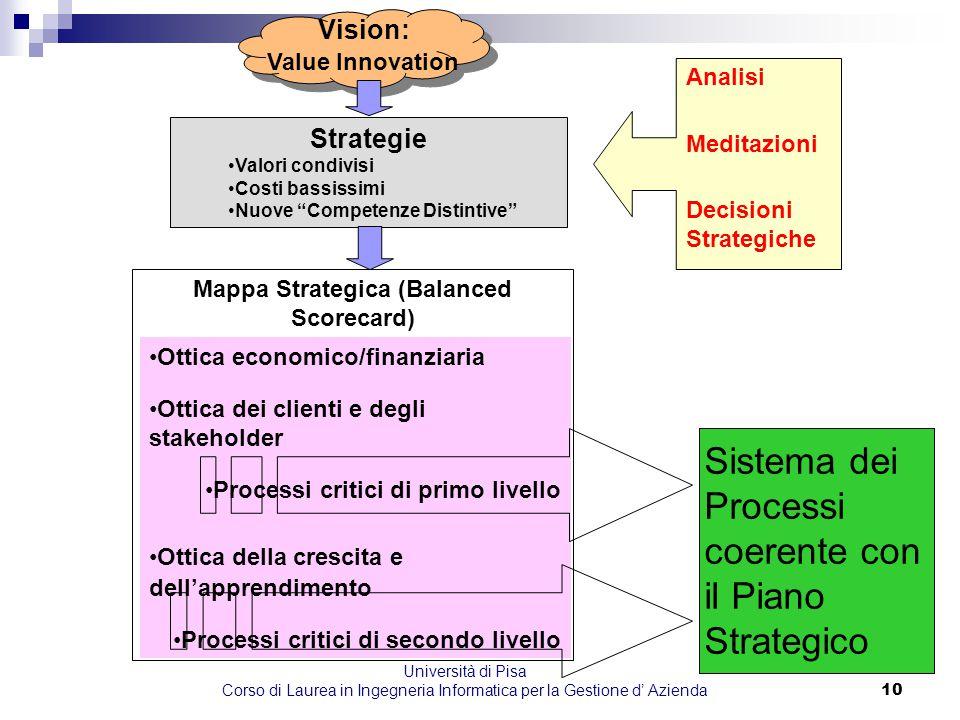 Università di Pisa Corso di Laurea in Ingegneria Informatica per la Gestione d' Azienda10 Vision: Value Innovation Strategie Valori condivisi Costi ba