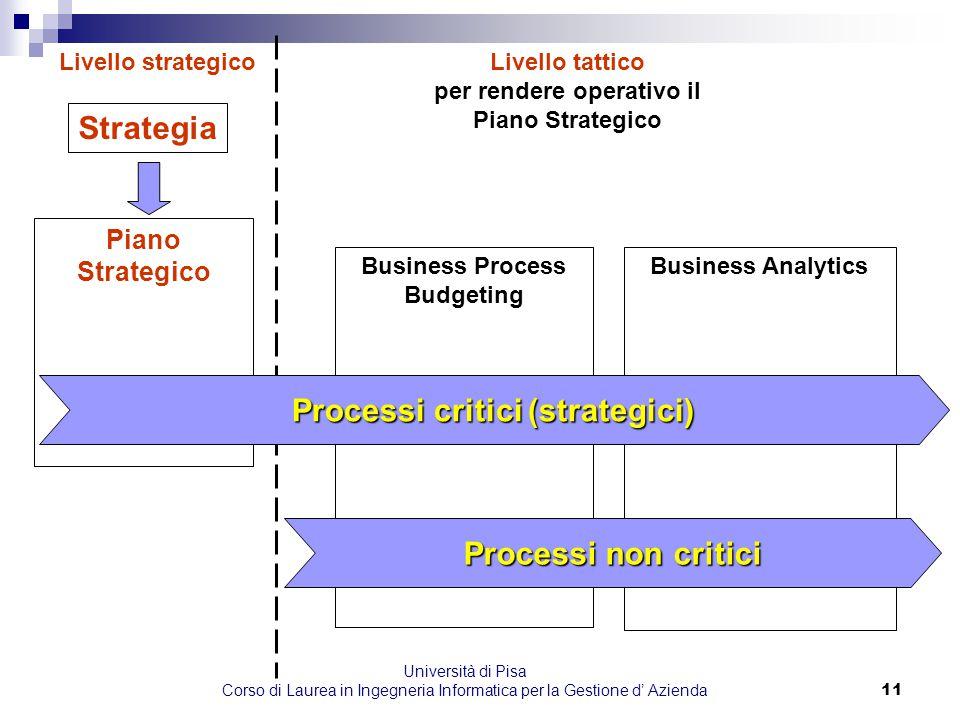 Università di Pisa Corso di Laurea in Ingegneria Informatica per la Gestione d' Azienda11 Strategia Piano Strategico Business Process Budgeting Busine