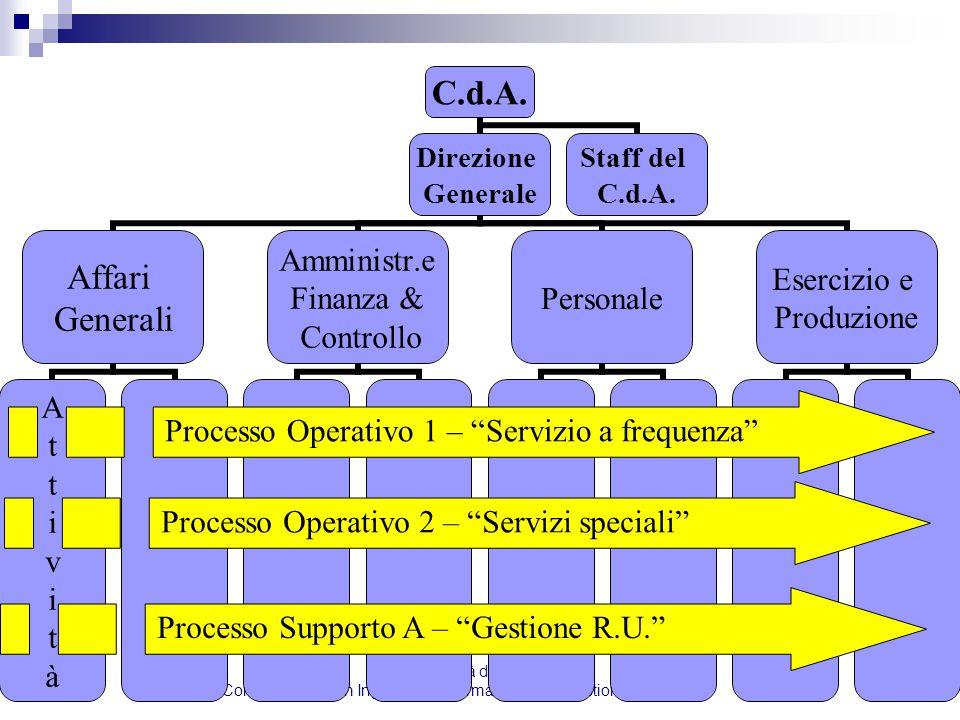 Università di Pisa Corso di Laurea in Ingegneria Informatica per la Gestione d' Azienda19 C.d.A. Direzione Generale Affari Generali AttivitàAttività A