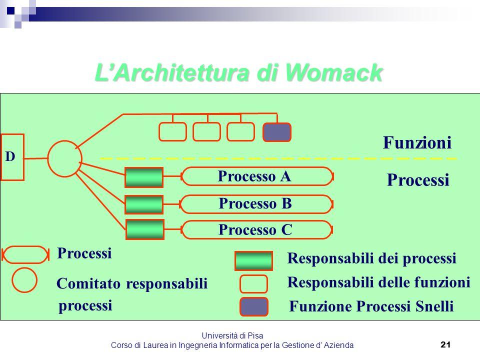 Università di Pisa Corso di Laurea in Ingegneria Informatica per la Gestione d' Azienda21 L'Architettura di Womack Processo A Processo B Processo C Fu