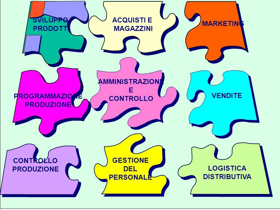 """Università di Pisa Corso di Laurea in Ingegneria Informatica per la Gestione d' Azienda24 I SI """"FUNZIONALI"""" AMMINISTRAZIONE E CONTROLLO PROGRAMMAZIONE"""