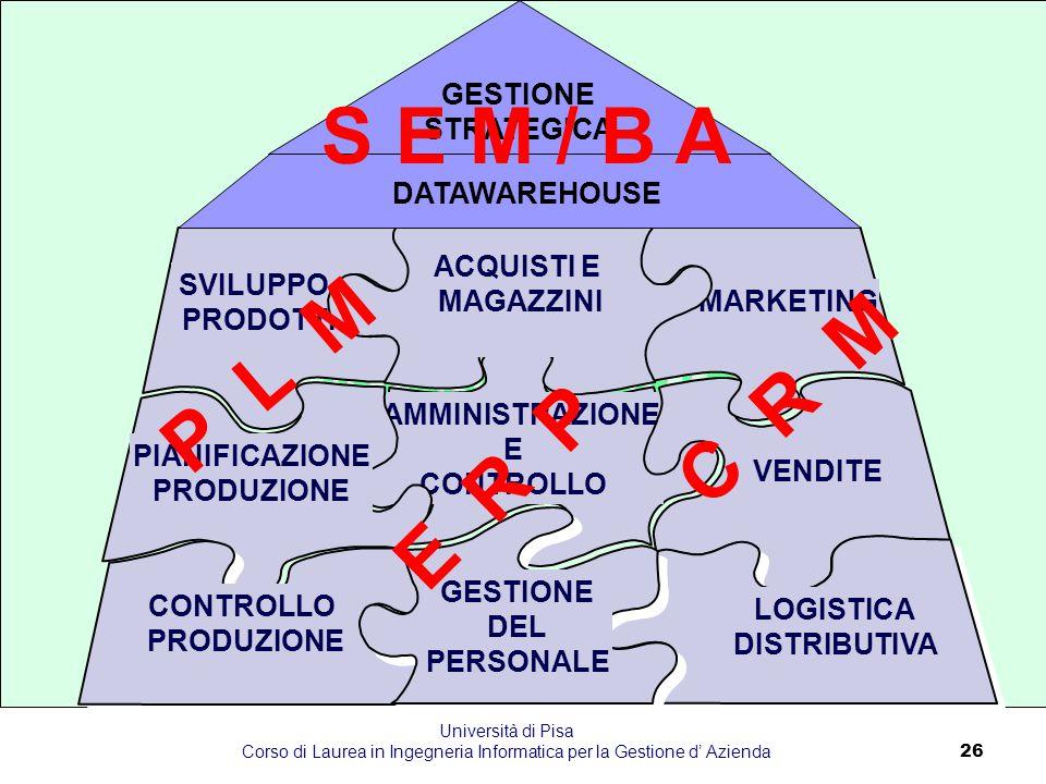 Università di Pisa Corso di Laurea in Ingegneria Informatica per la Gestione d' Azienda26 I SISTEMI INTEGRATI INTERNAMENTE AMMINISTRAZIONE E CONTROLLO
